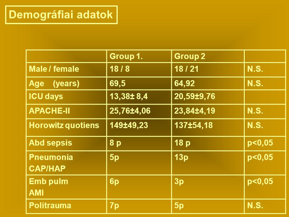 Group 1.Group 2 Male / female18 / 818 / 21N.S. Age (years)69,564,92N.S. ICU days13,38± 8,420,59±9,76 APACHE-II25,76±4,0623,84±4,19N.S. Horowitz quotie