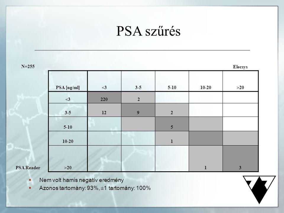 PSA szűrés N=255Elecsys PSA [ng/ml]<33-55-1010-20>20 <3220 2 3-51292 5-10 5 10-20 1 PSA Reader>20 13  Nem volt hamis negatív eredmény  Azonos tartom