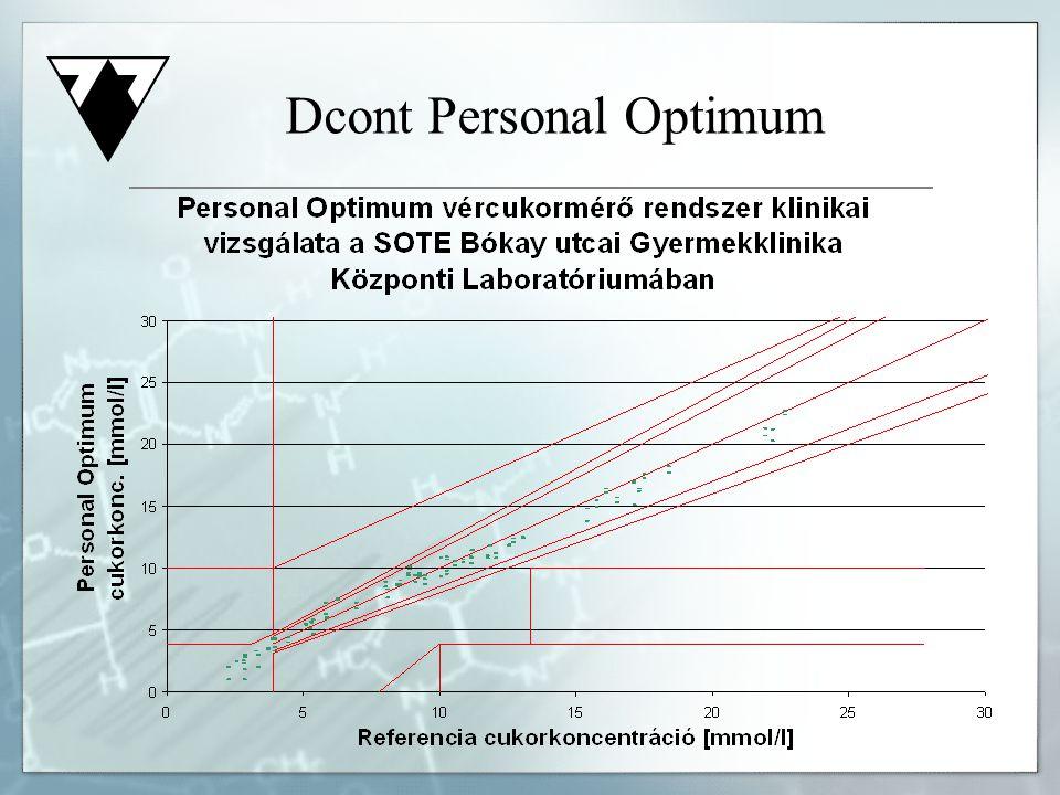 Dcont Personal Optimum