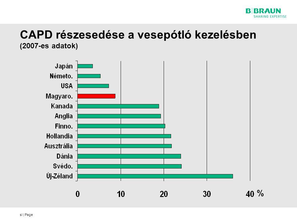 sl | Page CAPD részesedése a vesepótló kezelésben (2007-es adatok) %