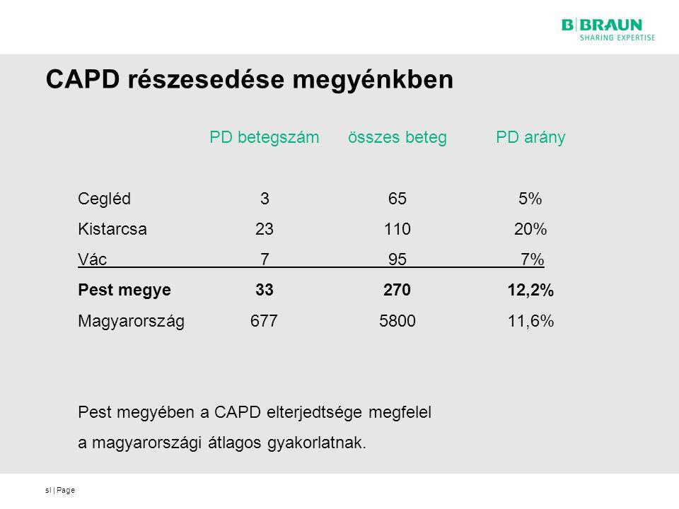 sl | Page CAPD részesedése megyénkben PD betegszámösszes betegPD arány Cegléd 3655% Kistarcsa2311020% Vác 7 95 7% Pest megye3327012,2% Magyarország677580011,6% Pest megyében a CAPD elterjedtsége megfelel a magyarországi átlagos gyakorlatnak.