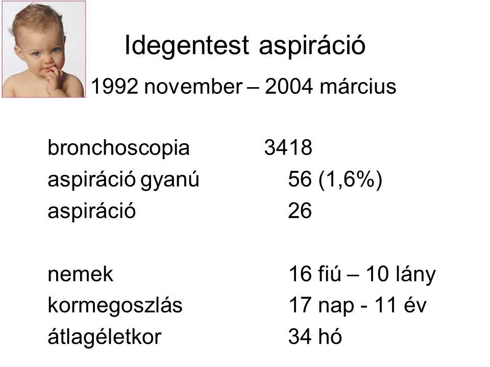 Idegentest aspiráció 1997 december – 2004 augusztus bronchoscopia9472 aspiráció gyanú 129 (1,36%) beteg 122 (1 beteg – 2; 1 beteg - 7) aspiráció39 nemek25 férfi – 14 nő kormegoszlás20 - 80 év átlagéletkor57 év