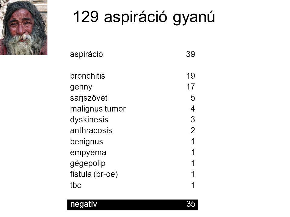 aspiráció39 bronchitis19 genny17 sarjszövet 5 malignus tumor 4 dyskinesis 3 anthracosis 2 benignus 1 empyema 1 gégepolip 1 fistula (br-oe) 1 tbc 1 129
