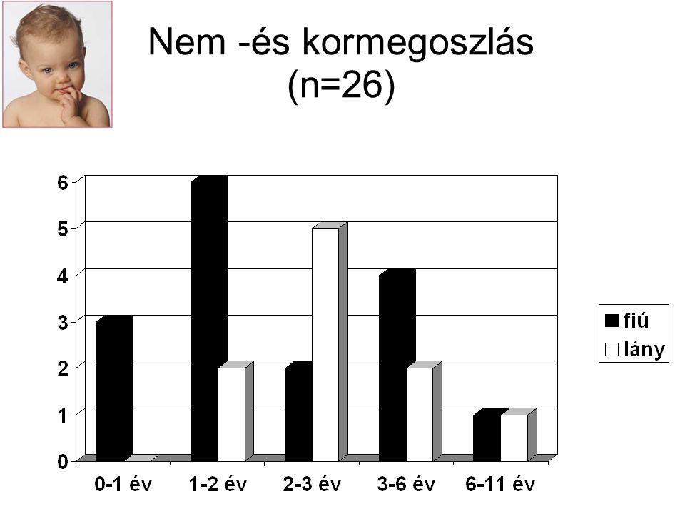 Nem -és kormegoszlás (n=26)