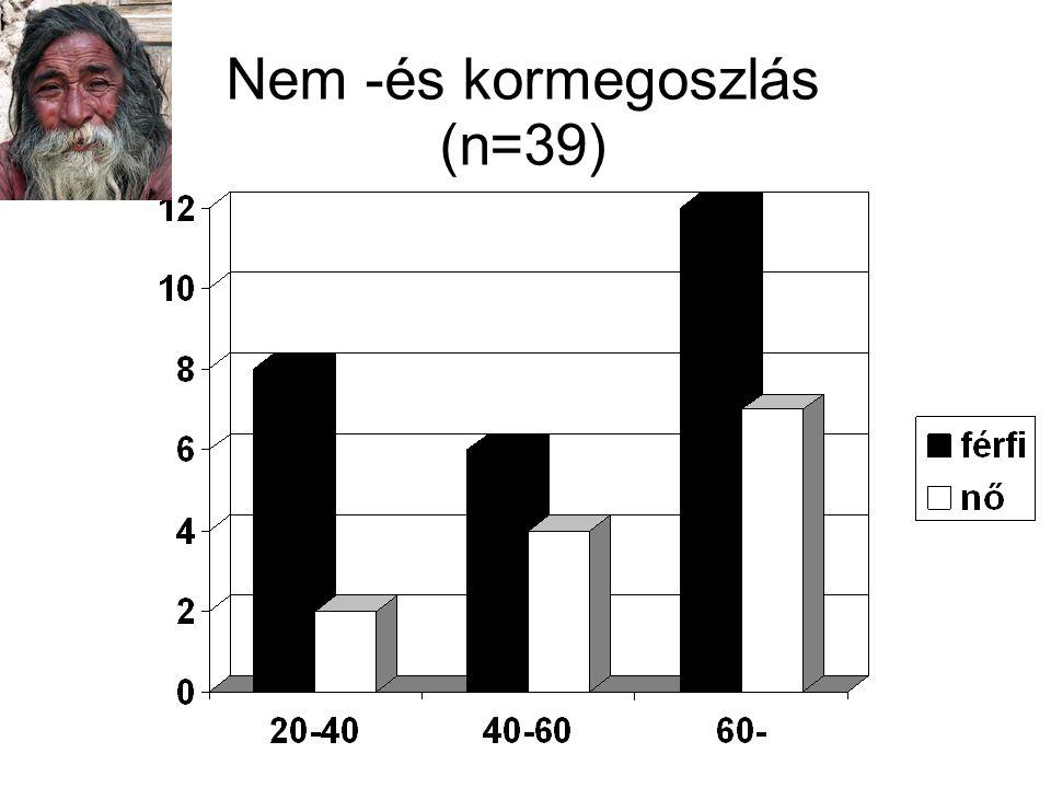 Anamnesis (n=26) szülő +20 szülő - 6 Késés (n=20) < 1 hét12(átlag: 4 nap) > 1 hét < 1 hó 4(átlag: 18,5 nap) > 1 hó 4 1 nap – 3 év