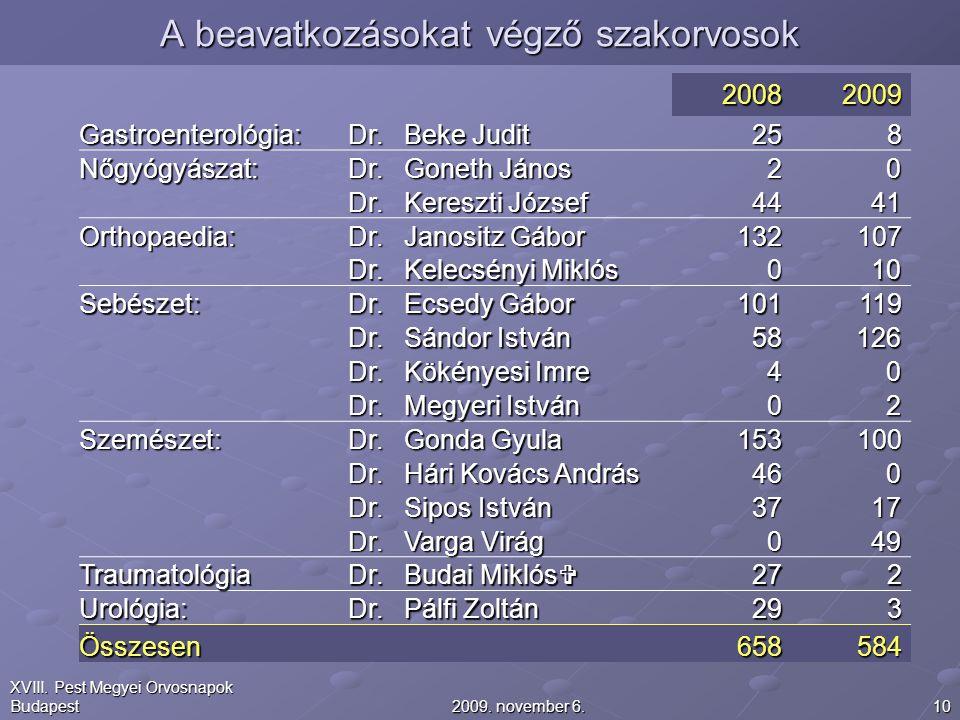 102009. november 6. XVIII. Pest Megyei Orvosnapok Budapest A beavatkozásokat végző szakorvosok 20082009 Gastroenterológia:Dr. Beke Judit 258 Nőgyógyás