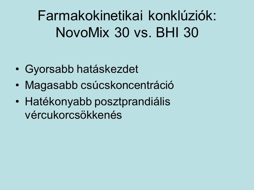 Farmakokinetikai konklúziók: NovoMix 30 vs. BHI 30 Gyorsabb hatáskezdet Magasabb csúcskoncentráció Hatékonyabb posztprandiális vércukorcsökkenés