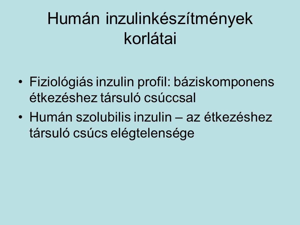 Humán inzulinkészítmények korlátai Fiziológiás inzulin profil: báziskomponens étkezéshez társuló csúccsal Humán szolubilis inzulin – az étkezéshez tár