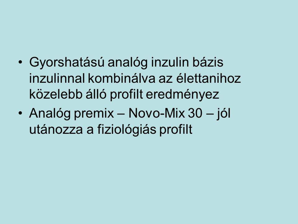 Gyorshatású analóg inzulin bázis inzulinnal kombinálva az élettanihoz közelebb álló profilt eredményez Analóg premix – Novo-Mix 30 – jól utánozza a fi