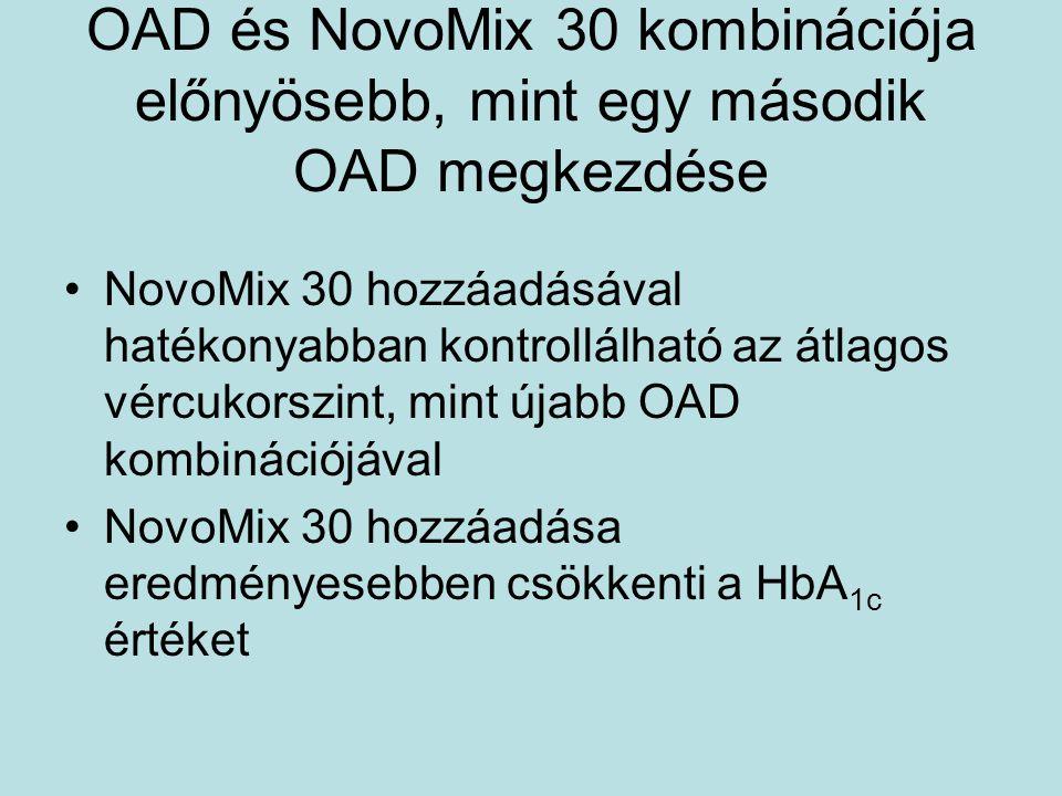 OAD és NovoMix 30 kombinációja előnyösebb, mint egy második OAD megkezdése NovoMix 30 hozzáadásával hatékonyabban kontrollálható az átlagos vércukorsz