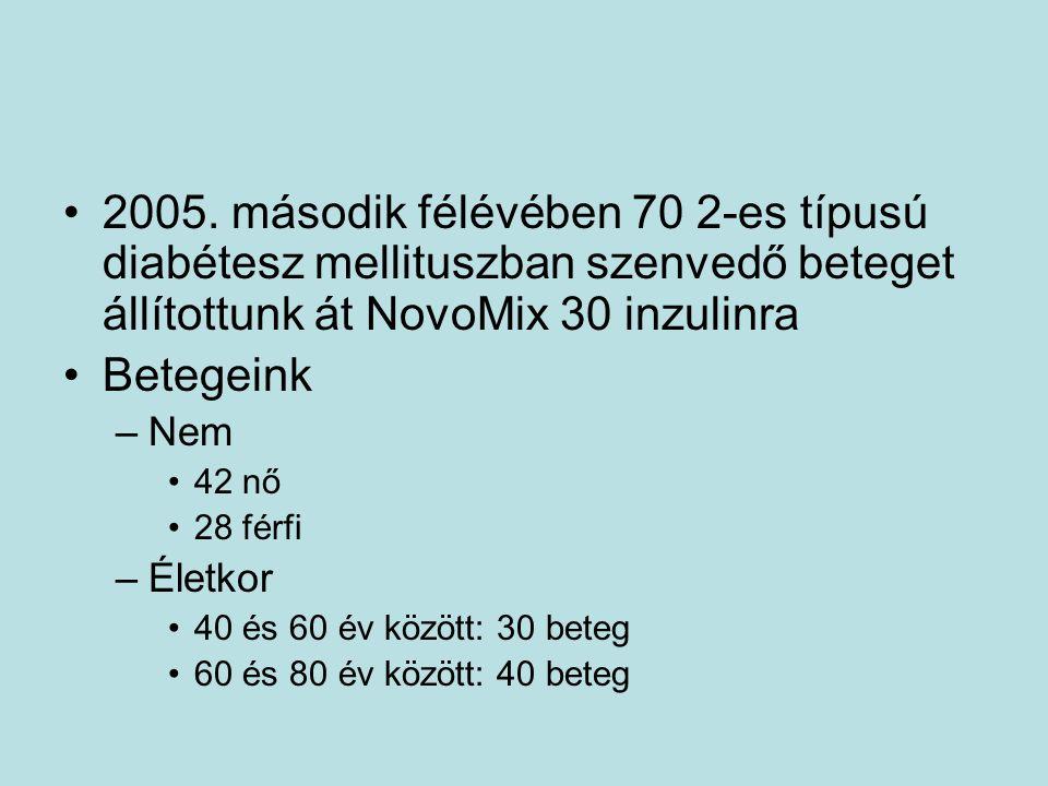 2005. második félévében 70 2-es típusú diabétesz mellituszban szenvedő beteget állítottunk át NovoMix 30 inzulinra Betegeink –Nem 42 nő 28 férfi –Élet