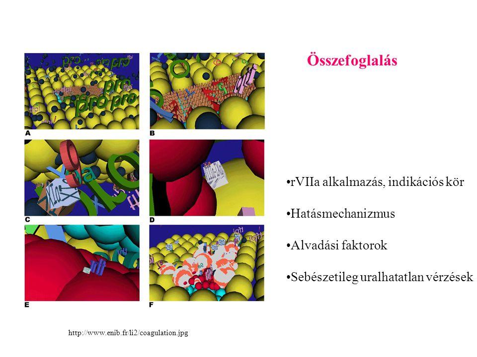 Összefoglalás rVIIa alkalmazás, indikációs kör Hatásmechanizmus Alvadási faktorok Sebészetileg uralhatatlan vérzések http://www.enib.fr/li2/coagulation.jpg