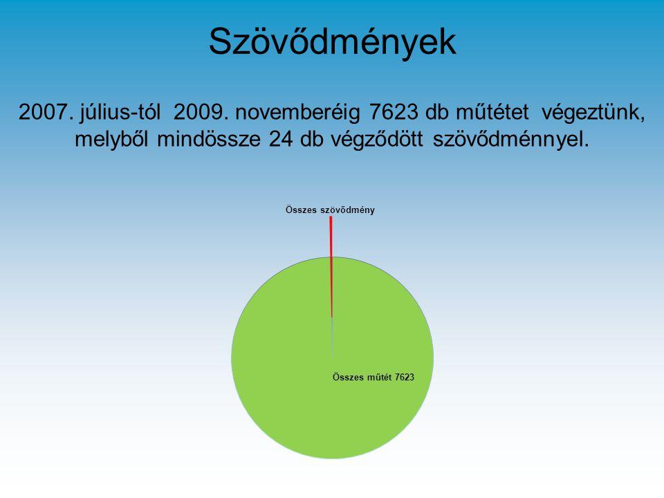 2007. július-tól 2009. novemberéig 7623 db műtétet végeztünk, melyből mindössze 24 db végződött szövődménnyel. Szövődmények