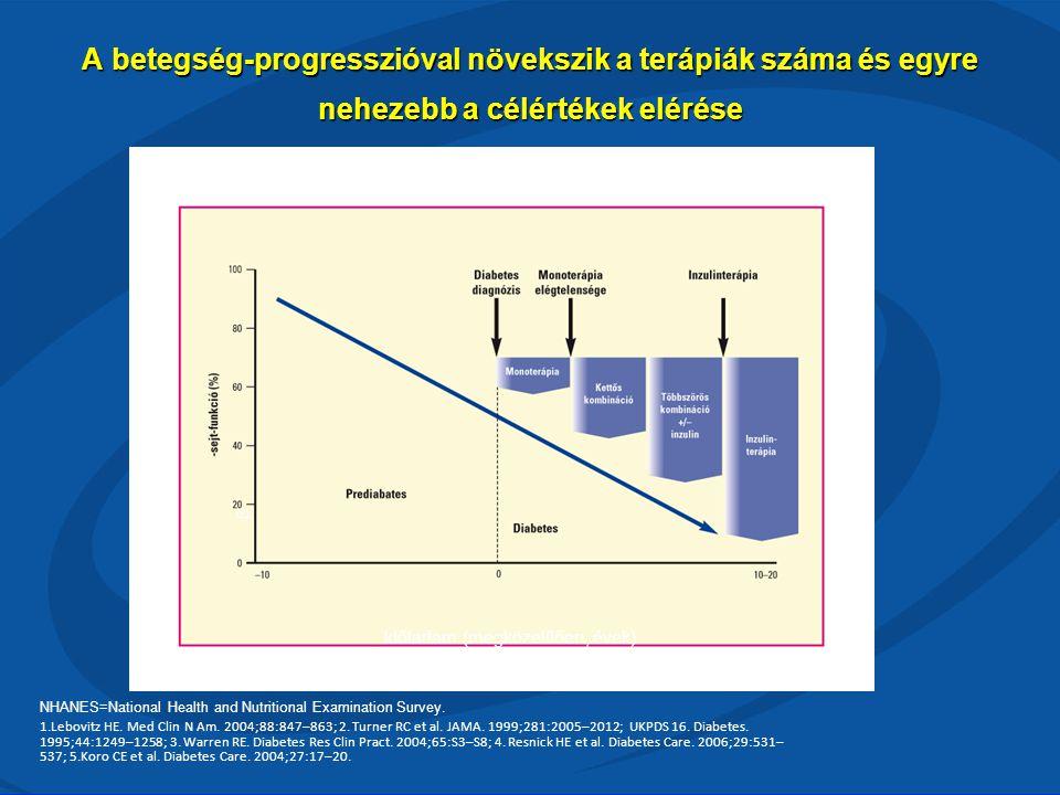 A betegség-progresszióval növekszik a terápiák száma és egyre nehezebb a célértékek elérése 1.Lebovitz HE. Med Clin N Am. 2004;88:847–863; 2. Turner R