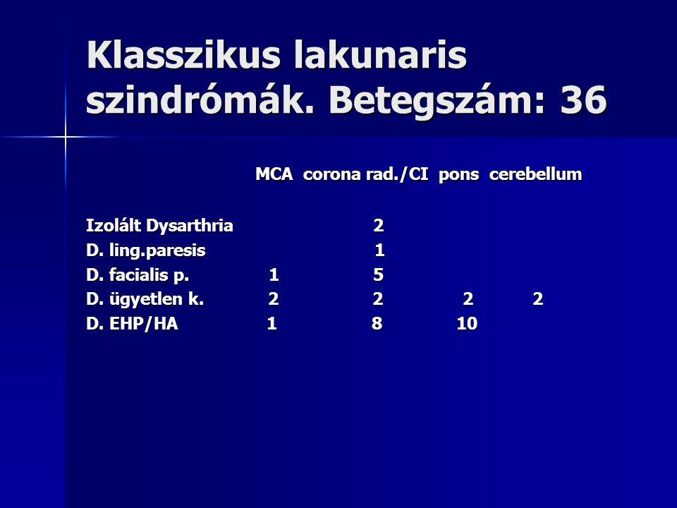 Klasszikus lakunaris szindrómák. Betegszám: 36 MCA corona rad./CI pons cerebellum MCA corona rad./CI pons cerebellum Izolált Dysarthria 2 D. ling.pare