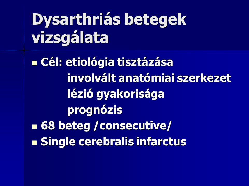 Dysarthriás betegek vizsgálata Cél: etiológia tisztázása Cél: etiológia tisztázása involvált anatómiai szerkezet involvált anatómiai szerkezet lézió g