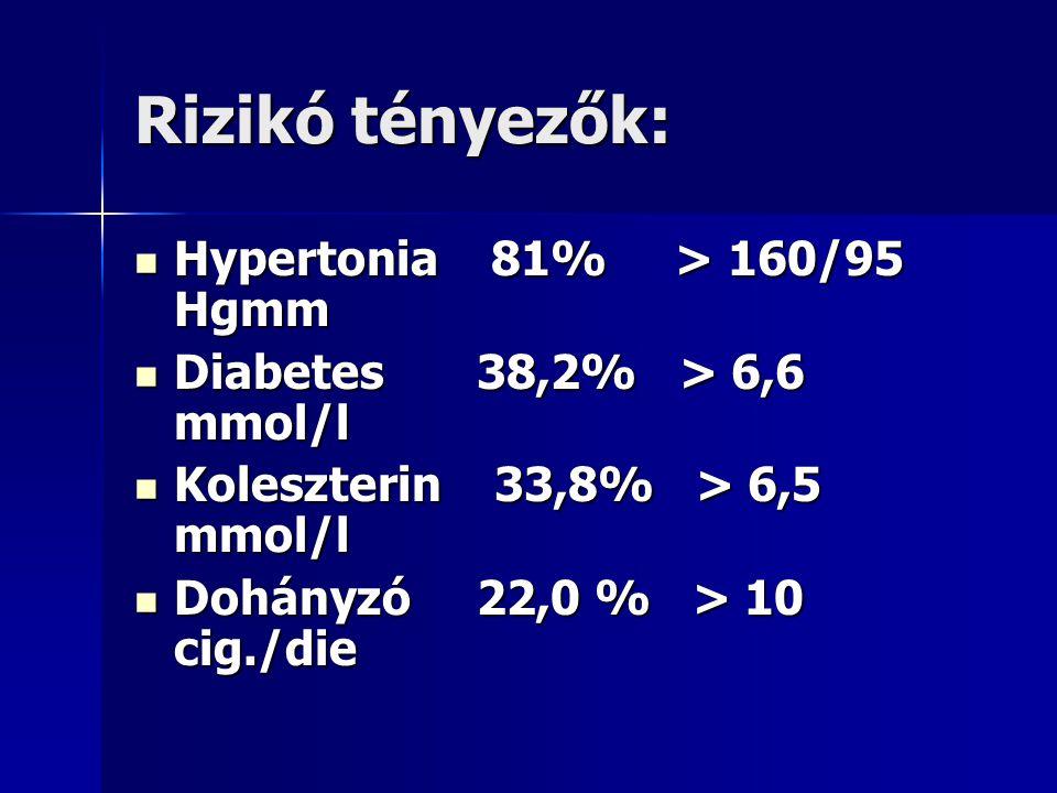 Rizikó tényezők: Hypertonia 81% > 160/95 Hgmm Hypertonia 81% > 160/95 Hgmm Diabetes 38,2% > 6,6 mmol/l Diabetes 38,2% > 6,6 mmol/l Koleszterin 33,8% >