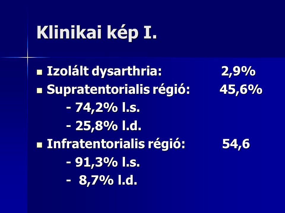 Klinikai kép I. Izolált dysarthria: 2,9% Izolált dysarthria: 2,9% Supratentorialis régió: 45,6% Supratentorialis régió: 45,6% - 74,2% l.s. - 74,2% l.s