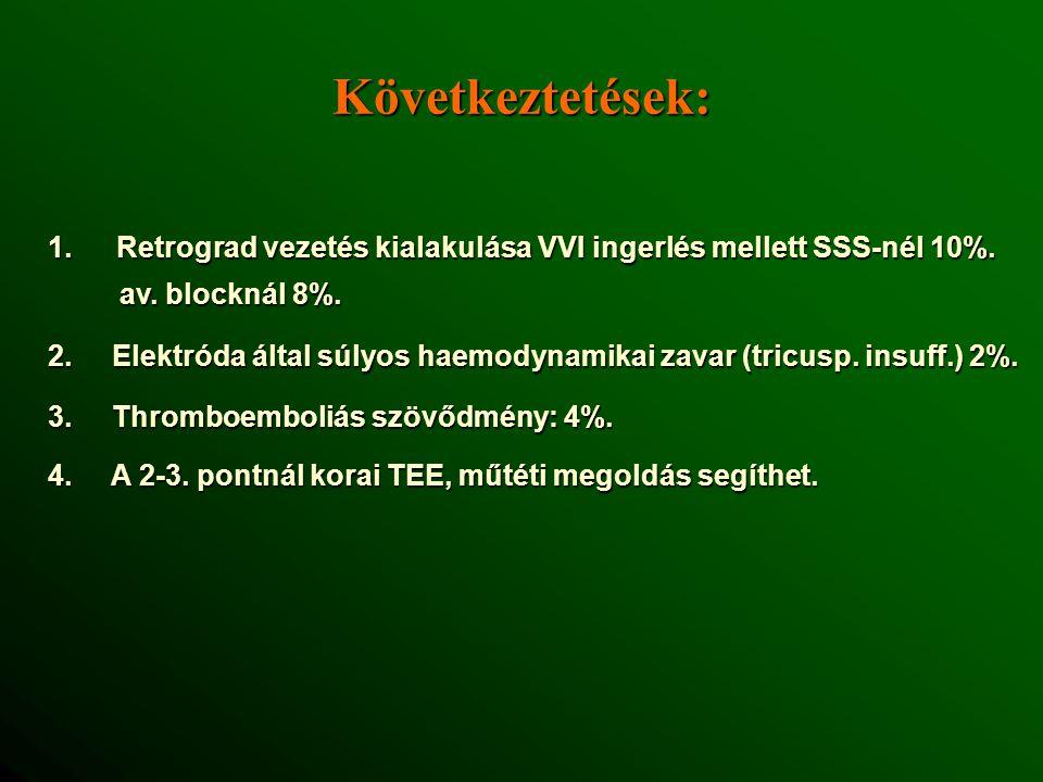 1.Retrograd vezetés kialakulása VVI ingerlés mellett SSS-nél 10%.
