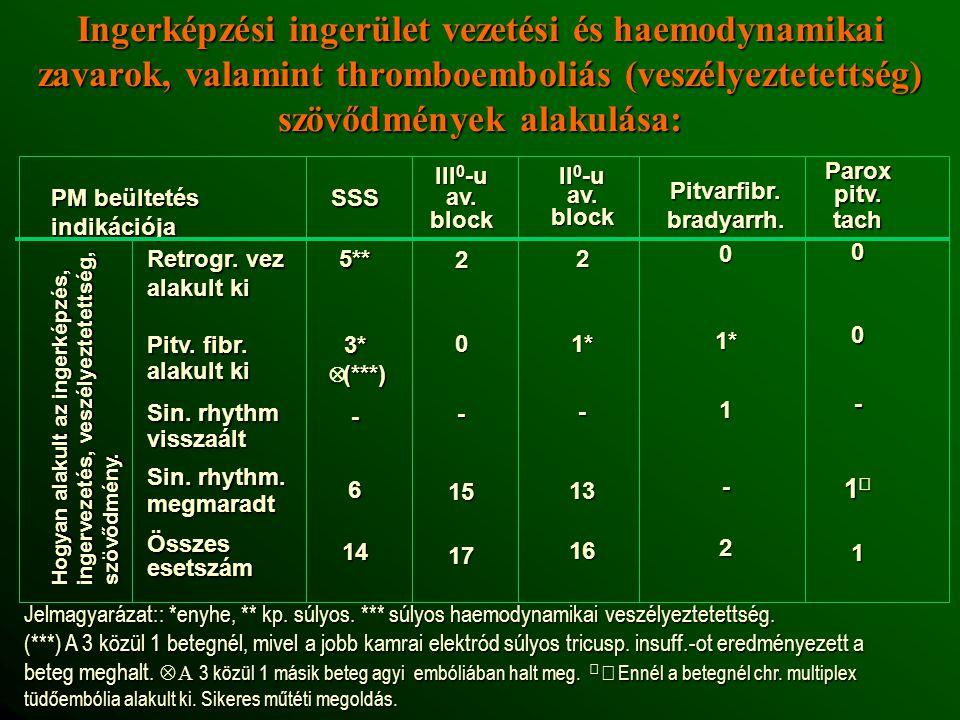 Ingerképzési ingerület vezetési és haemodynamikai zavarok, valamint thromboemboliás (veszélyeztetettség) szövődmények alakulása: PM beültetés indikációja Retrogr.