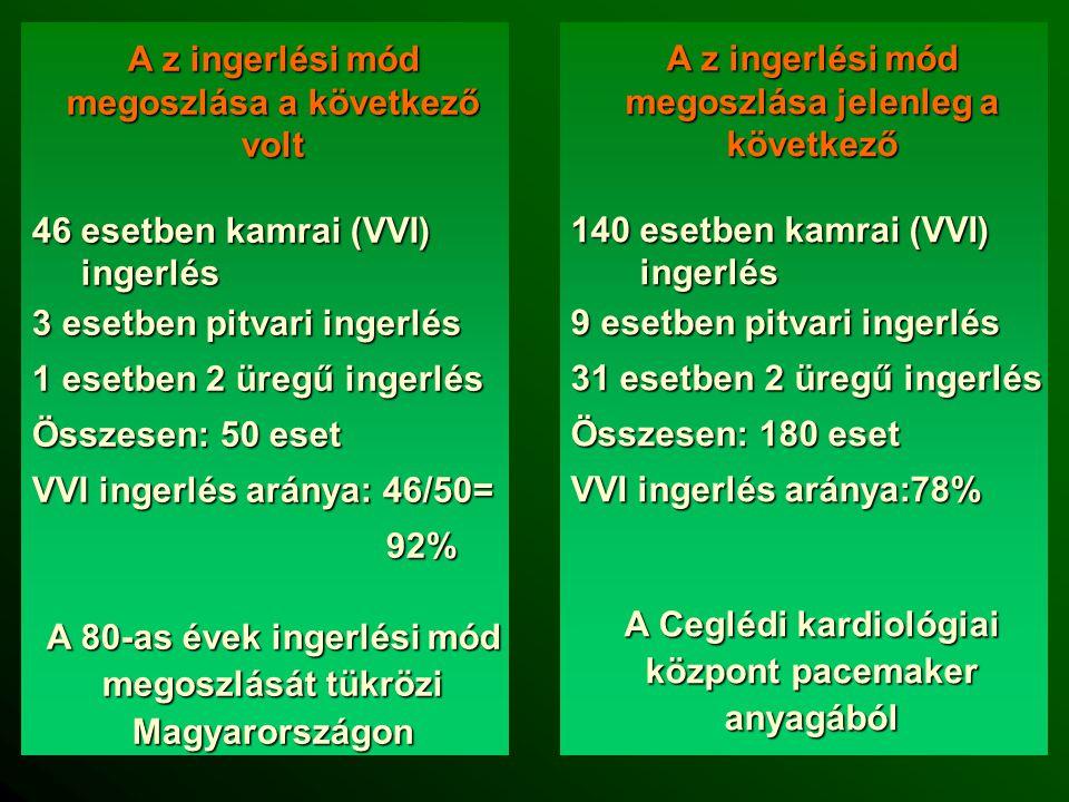 A z ingerlési mód megoszlása a következő volt 46 esetben kamrai (VVI) ingerlés ingerlés 3 esetben pitvari ingerlés 1 esetben 2 üregű ingerlés Összesen: 50 eset VVI ingerlés aránya: 46/50= 92% 92% A 80-as évek ingerlési mód megoszlását tükrözi Magyarországon A z ingerlési mód megoszlása jelenleg a következő 140 esetben kamrai (VVI) ingerlés ingerlés 9 esetben pitvari ingerlés 31 esetben 2 üregű ingerlés Összesen: 180 eset VVI ingerlés aránya:78% A Ceglédi kardiológiai központ pacemaker anyagából