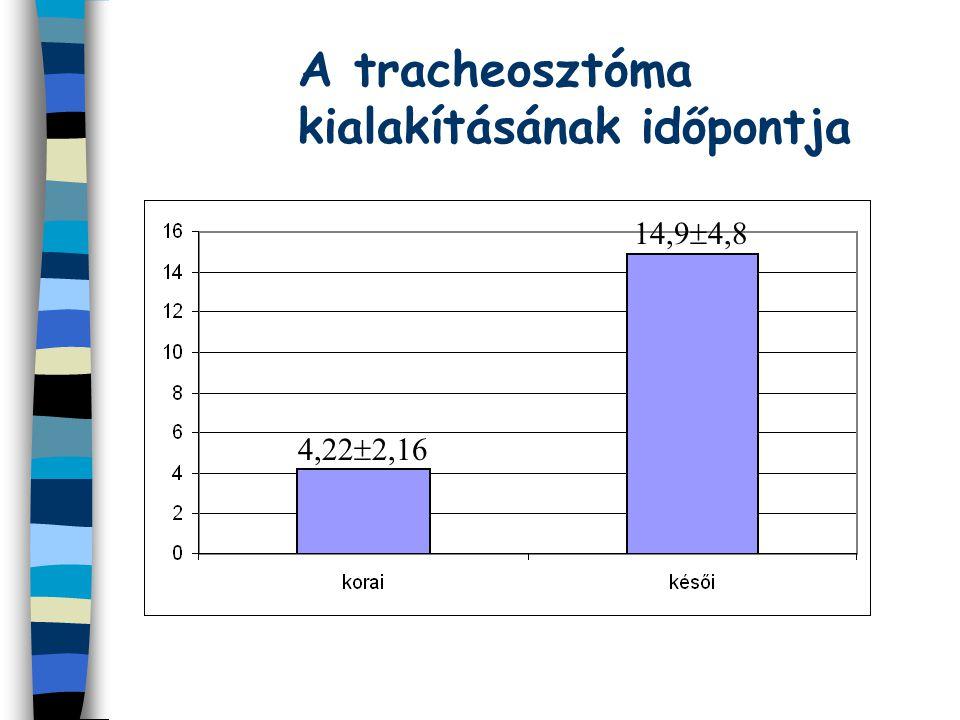 A tracheosztóma kialakításának időpontja 4,22  2,16 14,9  4,8
