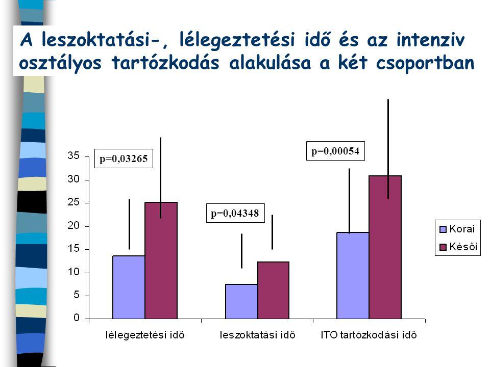 A leszoktatási-, lélegeztetési idő és az intenziv osztályos tartózkodás alakulása a két csoportban p=0,00054 p=0,04348 p=0,03265