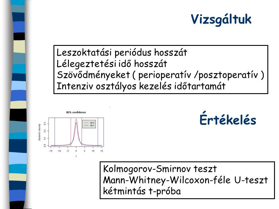 Leszoktatási periódus hosszát Lélegeztetési idő hosszát Szövődményeket ( perioperatív /posztoperatív ) Intenziv osztályos kezelés időtartamát Vizsgáltuk Értékelés Kolmogorov-Smirnov teszt Mann-Whitney-Wilcoxon-féle U-teszt kétmintás t-próba