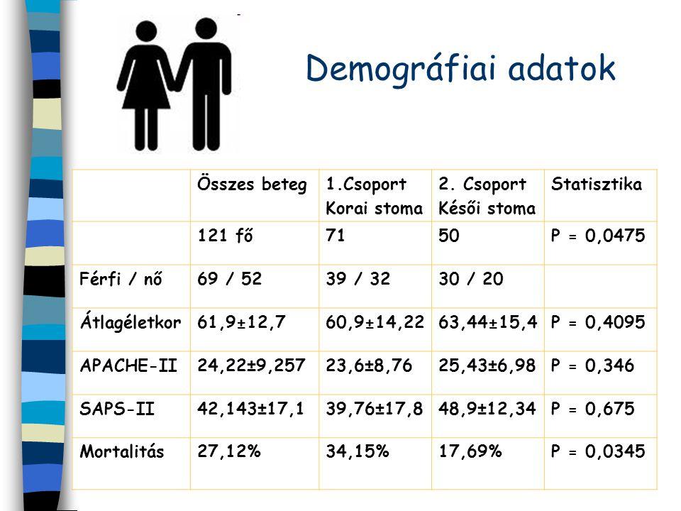 Demográfiai adatok Összes beteg1.Csoport Korai stoma 2. Csoport Késői stoma Statisztika 121 fő7150P = 0,0475 Férfi / nő69 / 5239 / 3230 / 20 Átlagélet