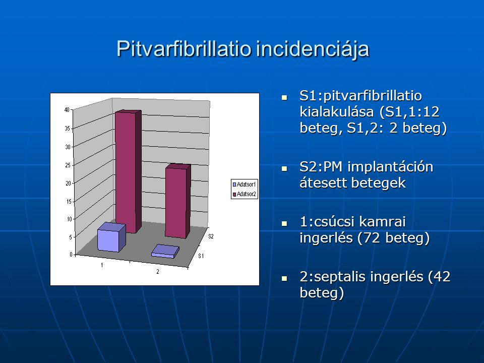 Pitvarfibrillatio incidenciája S1:pitvarfibrillatio kialakulása (S1,1:12 beteg, S1,2: 2 beteg) S1:pitvarfibrillatio kialakulása (S1,1:12 beteg, S1,2: 2 beteg) S2:PM implantáción átesett betegek S2:PM implantáción átesett betegek 1:csúcsi kamrai ingerlés (72 beteg) 1:csúcsi kamrai ingerlés (72 beteg) 2:septalis ingerlés (42 beteg) 2:septalis ingerlés (42 beteg)