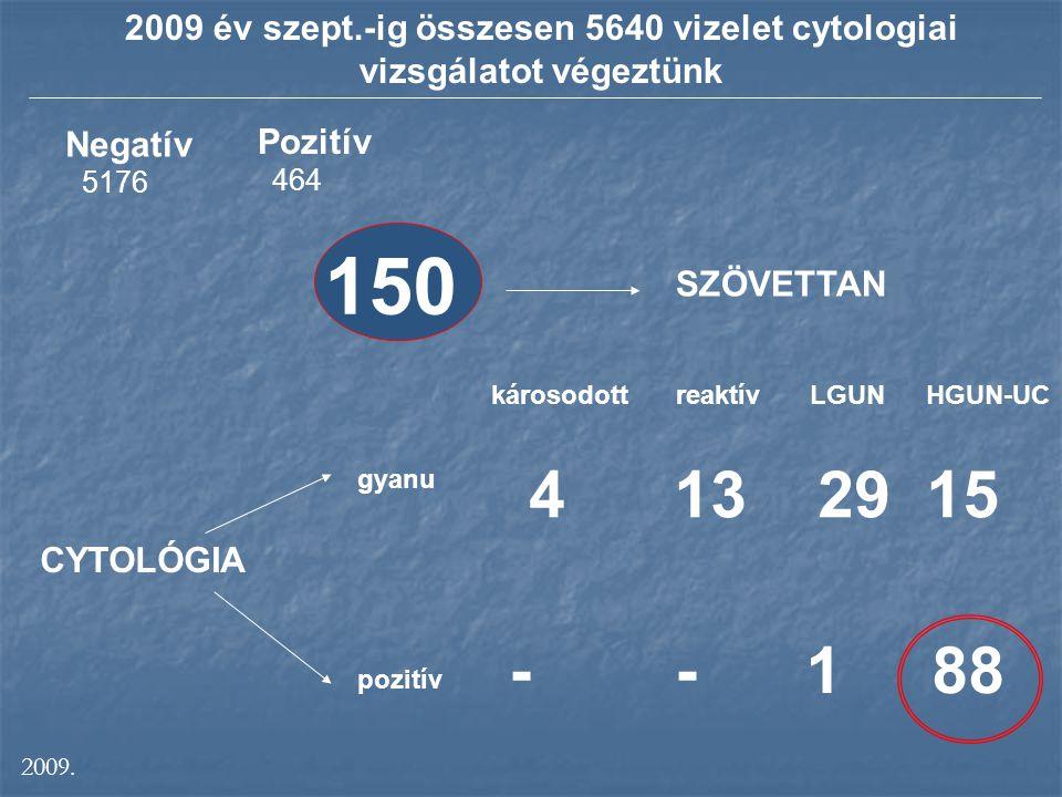 2009 év szept.-ig összesen 5640 vizelet cytologiai vizsgálatot végeztünk Negatív 5176 Pozitív 464 150 SZÖVETTAN CYTOLÓGIA gyanu pozitív károsodottreak