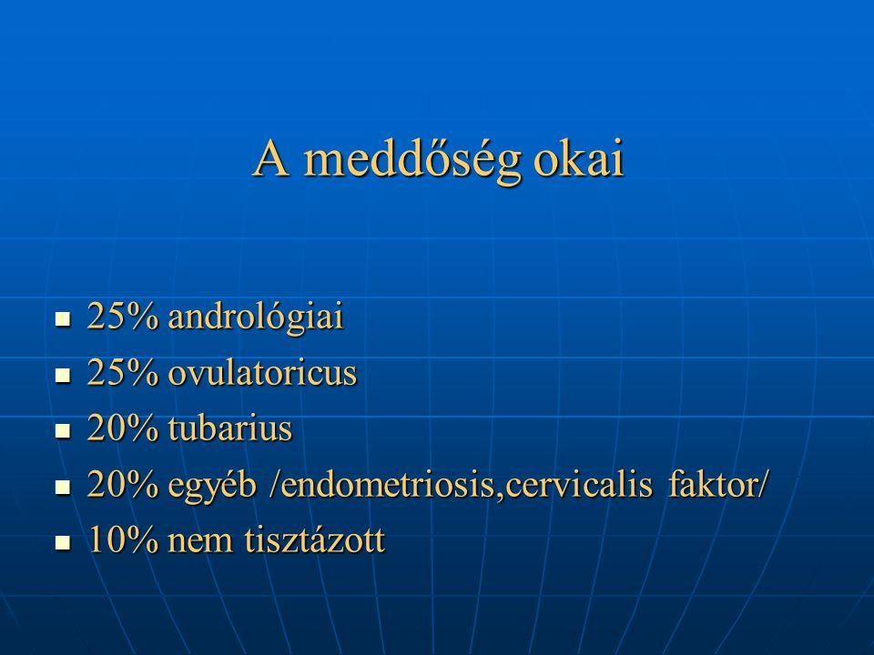 A meddőség okai 25% andrológiai 25% andrológiai 25% ovulatoricus 25% ovulatoricus 20% tubarius 20% tubarius 20% egyéb /endometriosis,cervicalis faktor/ 20% egyéb /endometriosis,cervicalis faktor/ 10% nem tisztázott 10% nem tisztázott