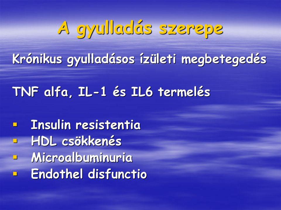 A gyulladás szerepe Krónikus gyulladásos ízületi megbetegedés TNF alfa, IL-1 és IL6 termelés  Insulin resistentia  HDL csökkenés  Microalbuminuria