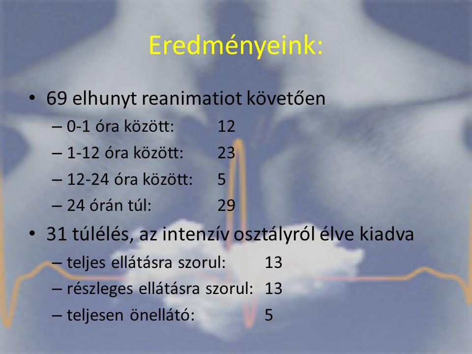 Eredményeink: 69 elhunyt reanimatiot követően – 0-1 óra között: 12 – 1-12 óra között: 23 – 12-24 óra között: 5 – 24 órán túl: 29 31 túlélés, az intenzív osztályról élve kiadva – teljes ellátásra szorul: 13 – részleges ellátásra szorul: 13 – teljesen önellátó: 5