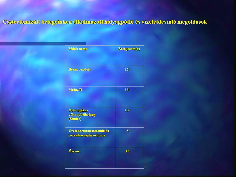 Cystectomizált betegeinken alkalmazott hólyagpótló és vizeletdeviáló megoldások Műtét neme Betegszám(n) Ileum conduit 12 12 Mainz II 13 13 Ortotopikus