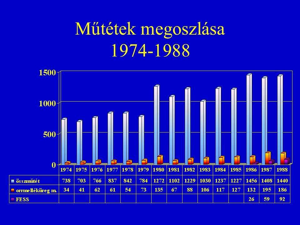 Műtétek megoszlása 1974-1988