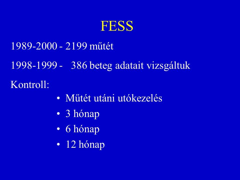 FESS Műtét utáni utókezelés 3 hónap 6 hónap 12 hónap 1989-2000 - 2199 műtét 1998-1999 - 386 beteg adatait vizsgáltuk Kontroll: