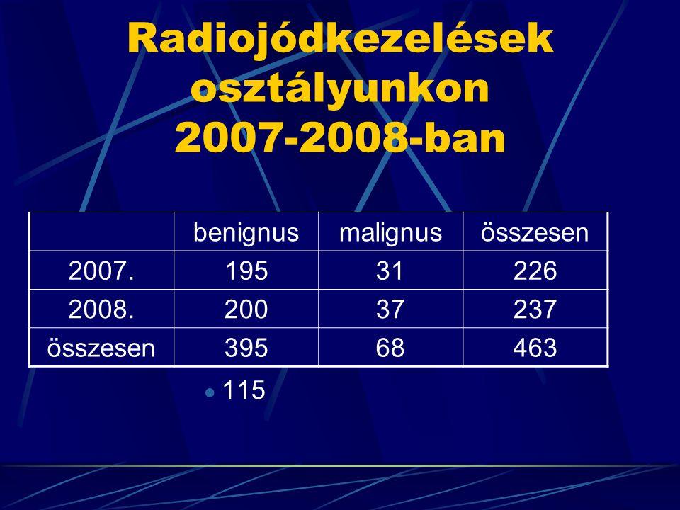Radiojódkezelések osztályunkon 2007-2008-ban benignusmalignusösszesen 2007.19531226 2008.20037237 összesen39568463 115