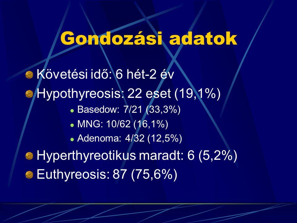 Gondozási adatok Követési idő: 6 hét-2 év Hypothyreosis: 22 eset (19,1%) Basedow: 7/21 (33,3%) MNG: 10/62 (16,1%) Adenoma: 4/32 (12,5%) Hyperthyreotikus maradt: 6 (5,2%) Euthyreosis: 87 (75,6%)