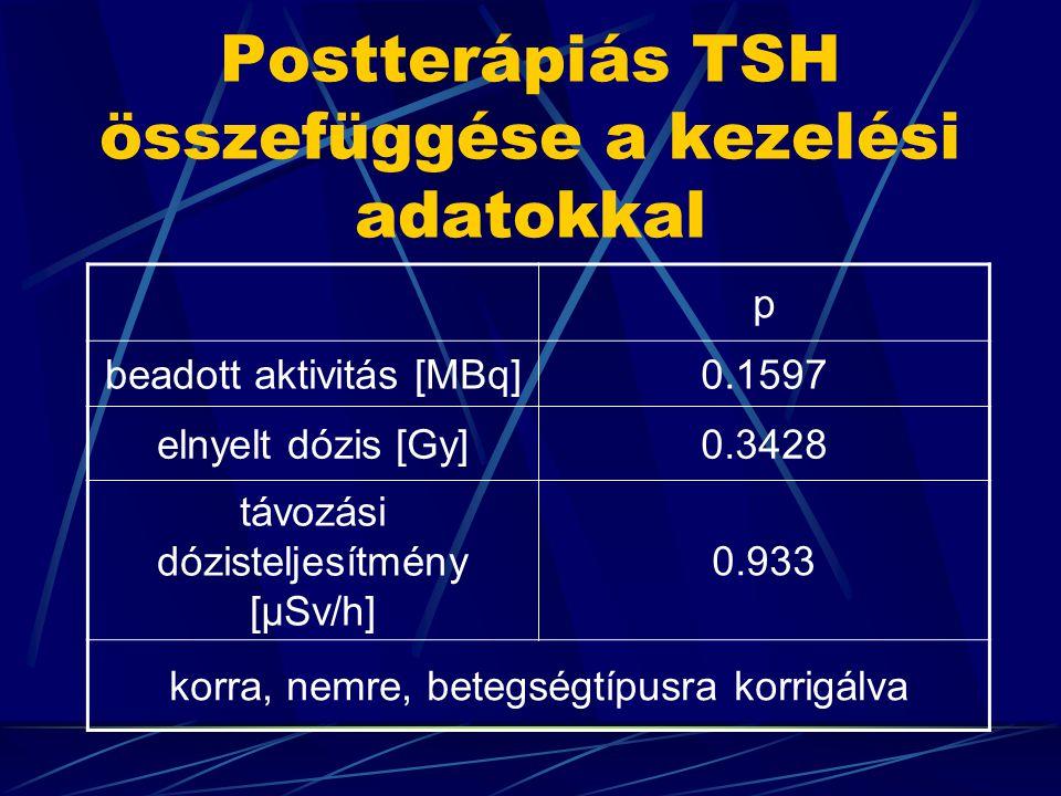 Postterápiás TSH összefüggése a kezelési adatokkal p beadott aktivitás [MBq]0.1597 elnyelt dózis [Gy]0.3428 távozási dózisteljesítmény [μSv/h] 0.933 korra, nemre, betegségtípusra korrigálva