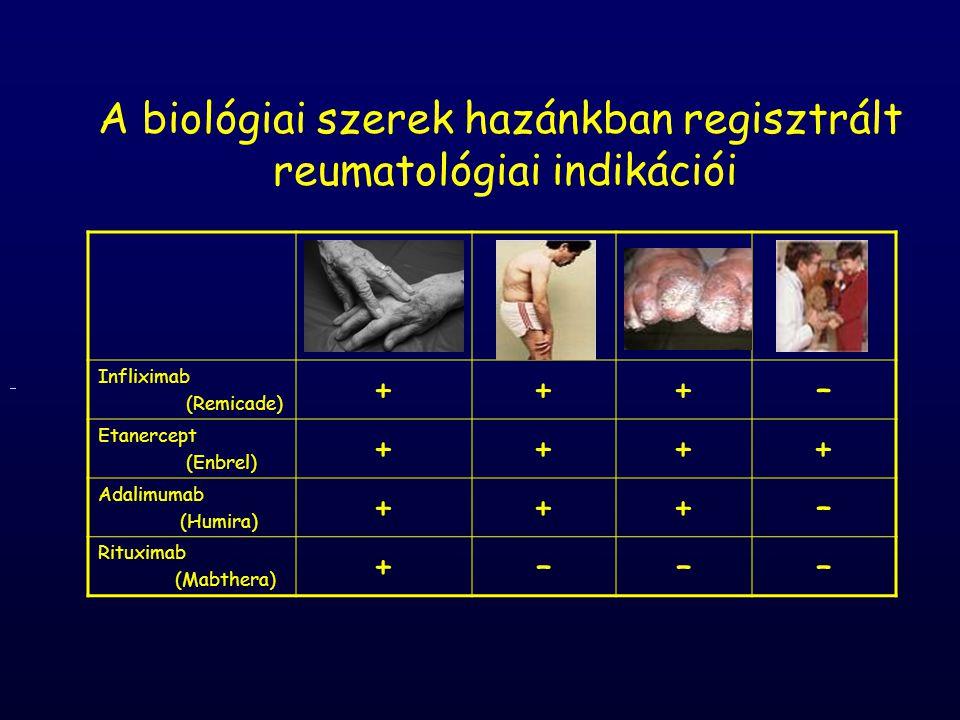 Jelenleg alkalmazott biológiai szerek hatásmechanizmusa