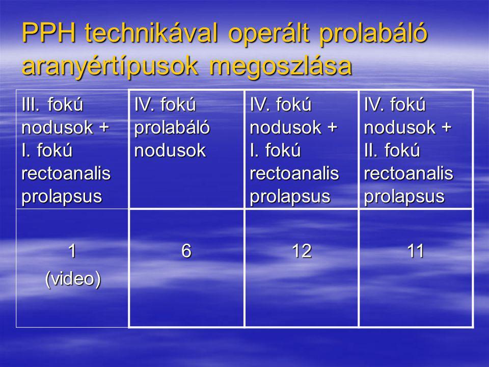 PPH technikával operált prolabáló aranyértípusok megoszlása III. fokú nodusok + I. fokú rectoanalis prolapsus IV. fokú prolabáló nodusok IV. fokú nodu