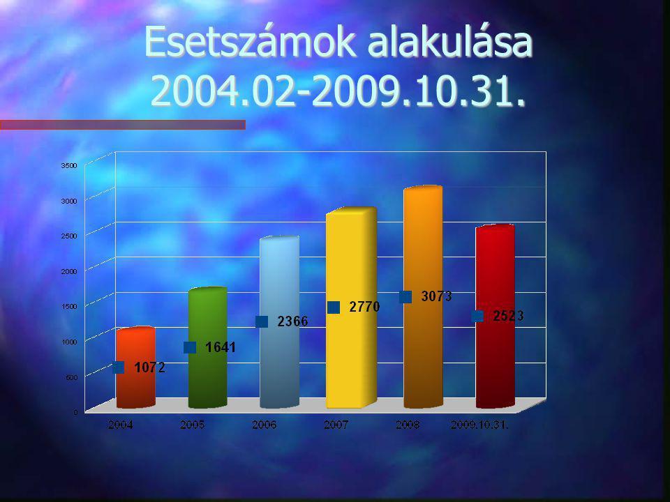 Esetszámok alakulása 2004.02-2009.10.31.