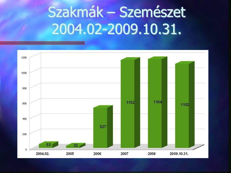 Szakmák – Kézsebészet 2004.02-2009.10.31.