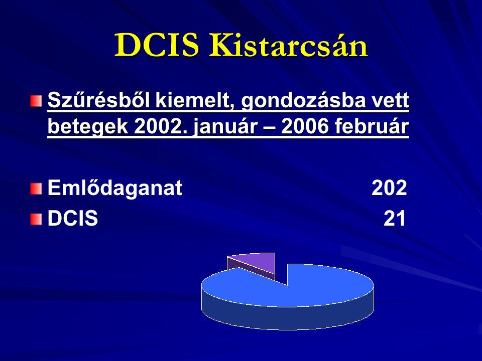 DCIS Kistarcsán Szűrésből kiemelt, gondozásba vett betegek 2002. január – 2006 február Emlődaganat 202 DCIS 21