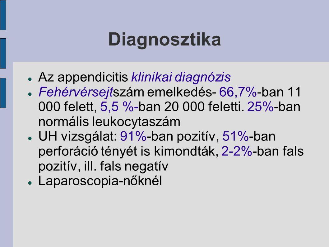 Diagnosztika Az appendicitis klinikai diagnózis Fehérvérsejtszám emelkedés- 66,7%-ban 11 000 felett, 5,5 %-ban 20 000 feletti. 25%-ban normális leukoc