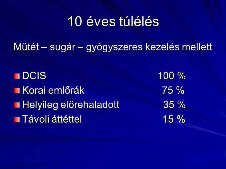 10 éves túlélés Műtét – sugár – gyógyszeres kezelés mellett DCIS 100 % Korai emlőrák 75 % Helyileg előrehaladott 35 % Távoli áttéttel 15 %