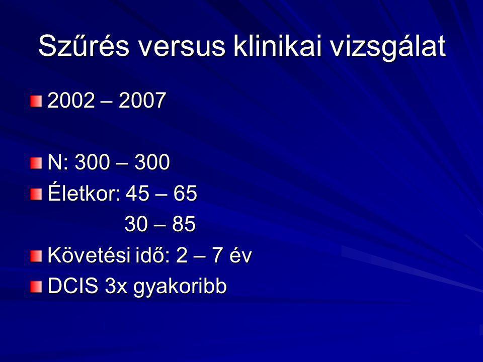 Szűrés versus klinikai vizsgálat 2002 – 2007 N: 300 – 300 Életkor: 45 – 65 30 – 85 30 – 85 Követési idő: 2 – 7 év DCIS 3x gyakoribb
