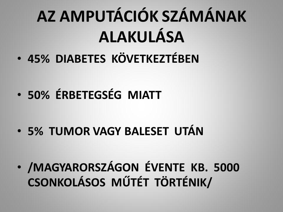 AZ AMPUTÁCIÓK SZÁMÁNAK ALAKULÁSA 45% DIABETES KÖVETKEZTÉBEN 50% ÉRBETEGSÉG MIATT 5% TUMOR VAGY BALESET UTÁN /MAGYARORSZÁGON ÉVENTE KB. 5000 CSONKOLÁSO