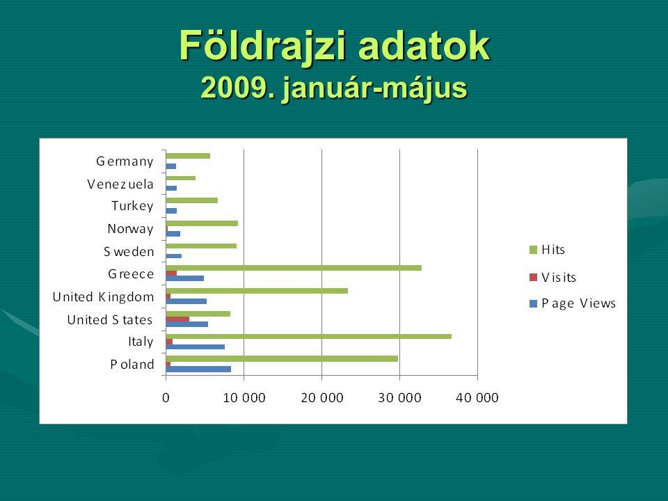 Földrajzi adatok 2009. január-május